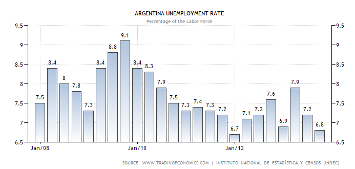 unemployment and argentina