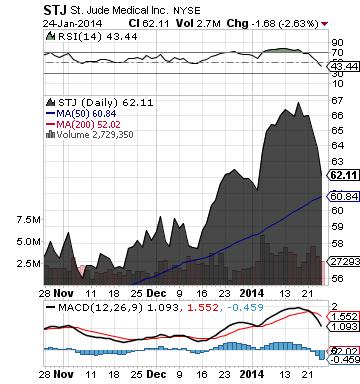 https://static.seekingalpha.com/uploads/2014/1/27/saupload_stj_chart.png