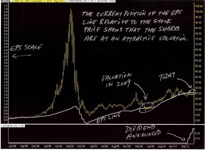 PurpleChips.com EMC Price vs. Earnings Chart