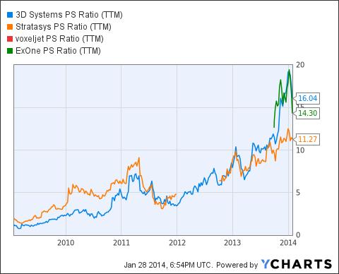 DDD PS Ratio (<a href='https://seekingalpha.com/symbol/TTM' title='Tata Motors Limited'>TTM</a>) Chart