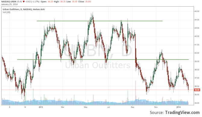 Urban recently broke out of a months-long range