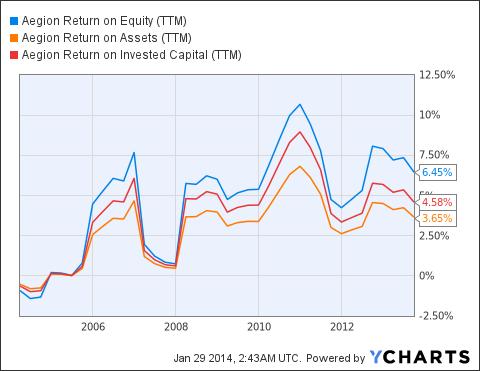 AEGN Return on Equity ((TTM)) Chart