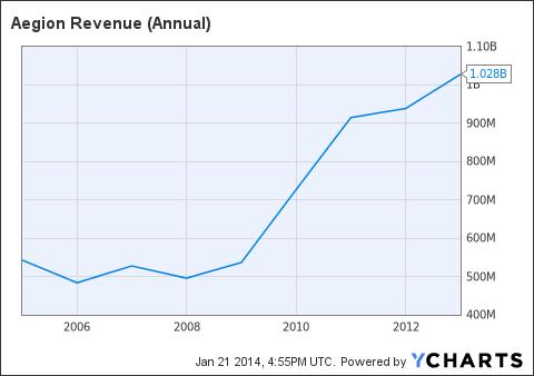 AEGN Revenue (Annual) Chart