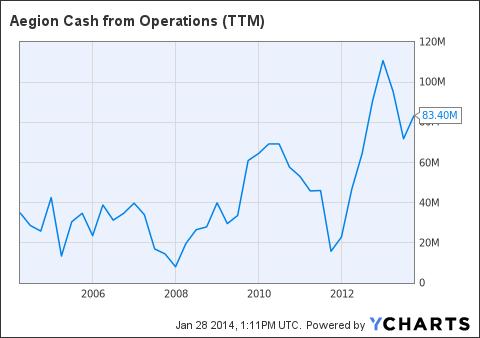 AEGN Cash from Operations ((TTM)) Chart