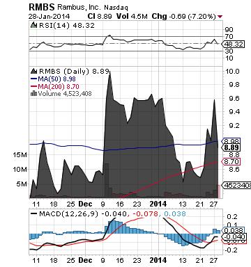 https://static.seekingalpha.com/uploads/2014/1/29/saupload_rmbs_chart21.png