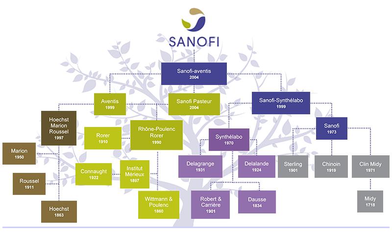 Positive Prognosis For Sanofis Contingent Value Right Following Fda