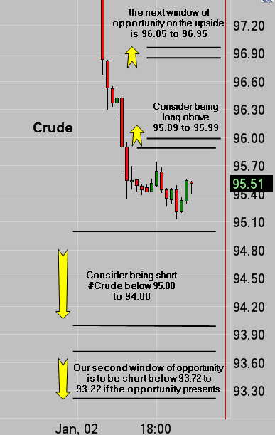 Crude Oil Long Opportunities