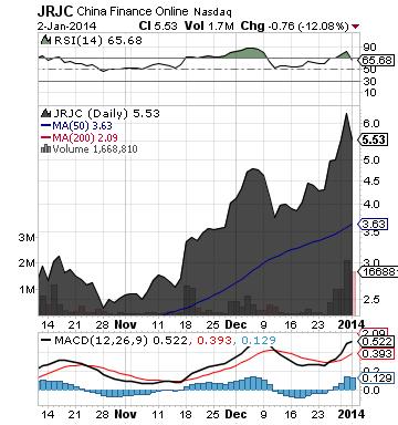 https://static.seekingalpha.com/uploads/2014/1/3/saupload_jrjc_chart.png