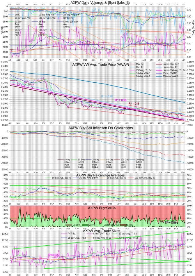 AXPW Intra-day Statistics Chart 20140129