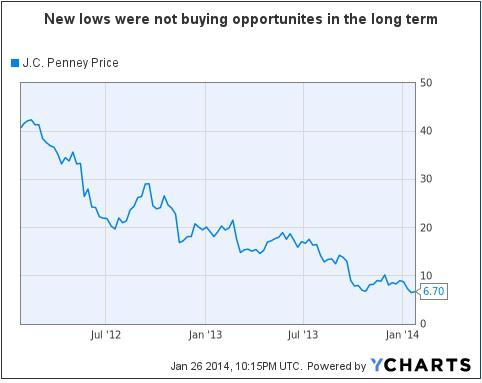 Jcp Stock Quote Pleasing Turnaround At J.cpenney Might Not Be In The Cards  J.cpenney