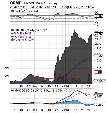 https://static.seekingalpha.com/uploads/2014/1/30/saupload_ormp_chart.png