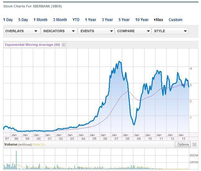 Adr sberbank jyec за открытие счета форекс