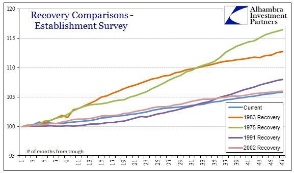 ABOOK Jan 2014 EmpvGDP Recoveries