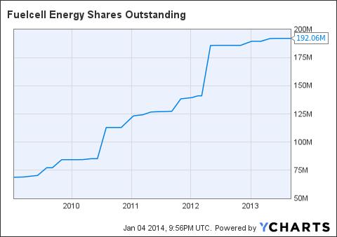 FCEL Shares Outstanding Chart