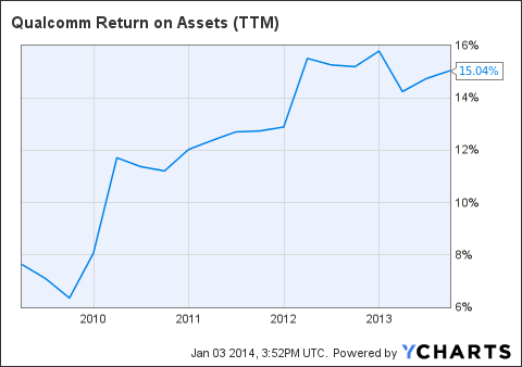 QCOM Return on Assets (NYSE:<a href='https://seekingalpha.com/symbol/TTM' title='Tata Motors Limited'>TTM</a>) Chart