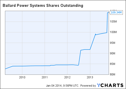 BLDP Shares Outstanding Chart
