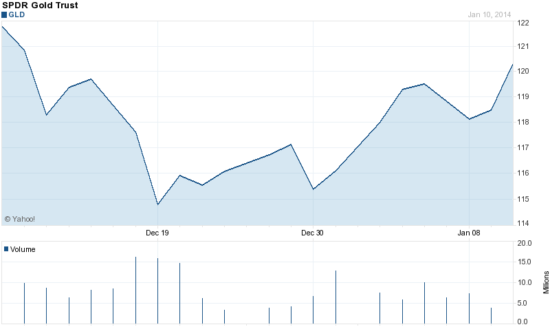 As A Result Gold And The Spdr Shares Etf Have Room To Run Higher Chart At Yahoo Finance