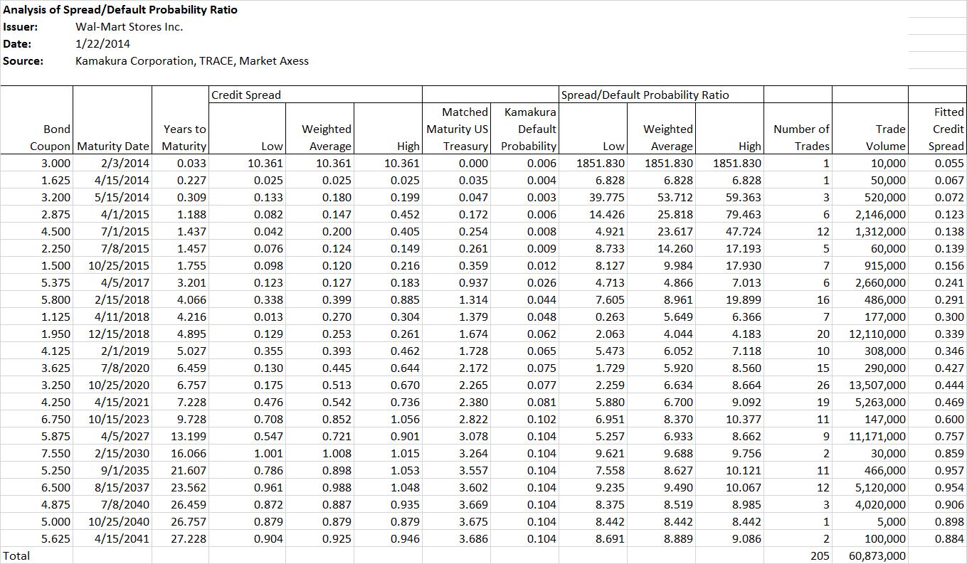 walmart ratio analysis