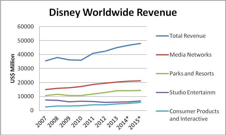 Disney Is Infinity Leading The Way For A New Business Model The