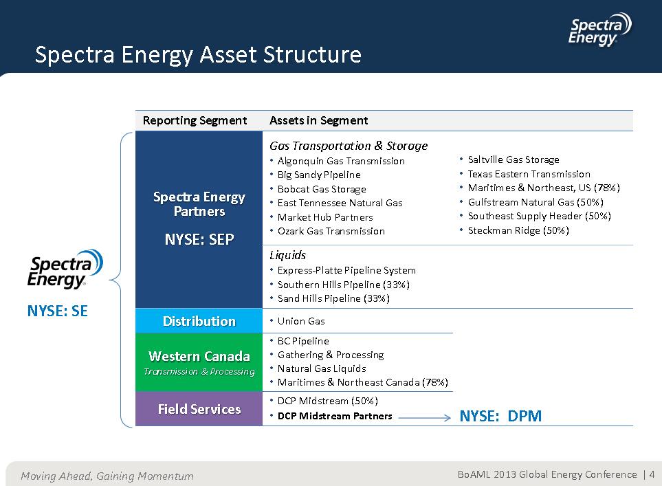 Spectra Energy Alberta - Ace Energy
