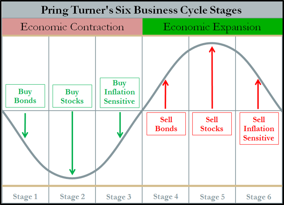 economies production through business cycle essay The business cycle is an economics concept used to describe fluctuations in economic activity over an extended period of time the business cycle affect the entire economy on a macro level and.