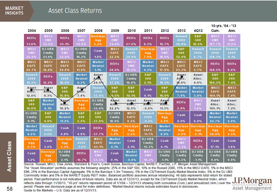 Asset class returns from 2004 to 2013 seeking alpha source guide to the markets jp morgan asset management urtaz Gallery