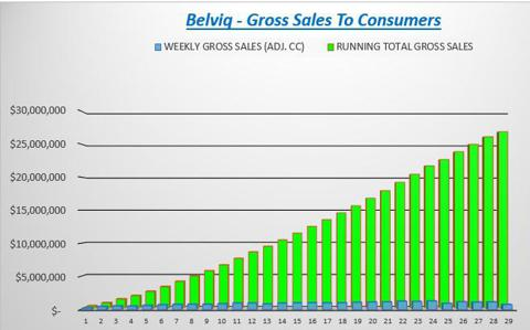 Running Sales Total