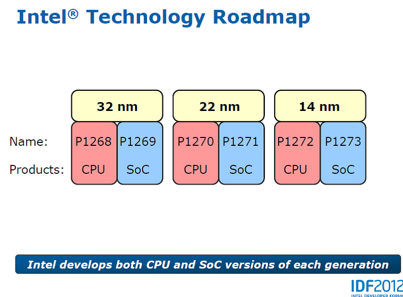 Intel's 3DFET SOCs Aim To Capture Top Of The Mobile Market - Intel