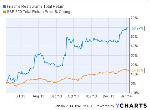FRS Total Return Price Chart