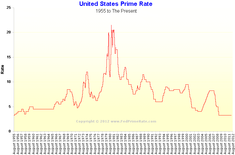 Wall Street Journal Prime Rate Chart 2008