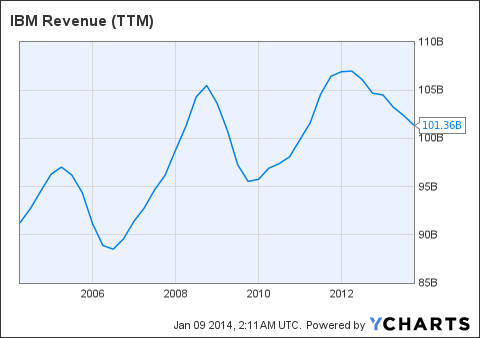 IBM Revenue (NYSE:<a href='https://seekingalpha.com/symbol/TTM' title='Tata Motors Limited'>TTM</a>) Chart