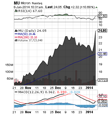 https://static.seekingalpha.com/uploads/2014/1/8/saupload_mu_chart.png