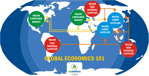 the global economy and international trade The economic theory of international trade differs from the remainder of economic theory mainly because of the international economics: global markets and.
