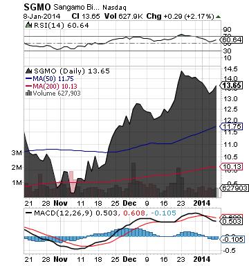 https://static.seekingalpha.com/uploads/2014/1/9/saupload_sgmo_chart3.png