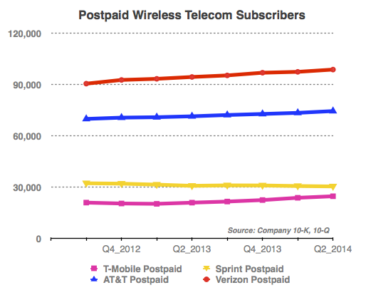 Postpaid-Wireless-Subscribers