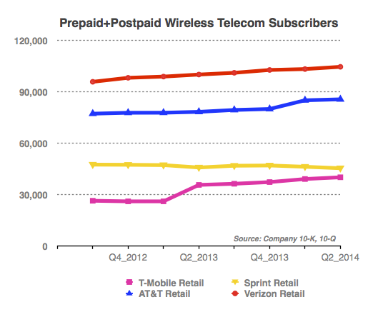 Prepaid-Postpaid-Wireless-Subscribers