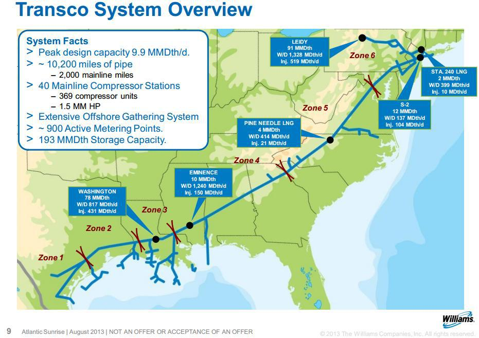 Natural Gas Pipeline Companies
