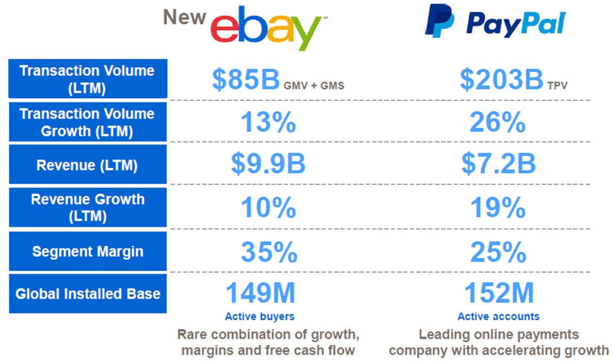 Ebay Spin Off Presents Unique Opportunities For Different Investors Nasdaq Ebay Seeking Alpha