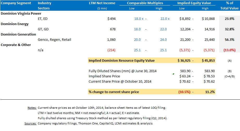 Dominion Resources Sum-Of-The-Parts Valuation, LNG Multiples