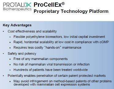 Proprietary Technology Platform