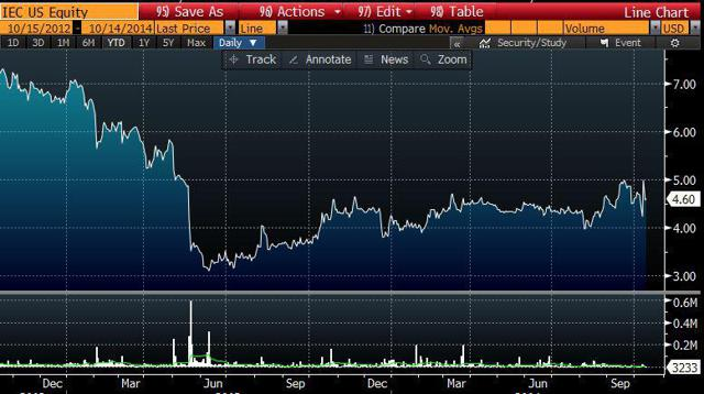 Stock chart - last two years