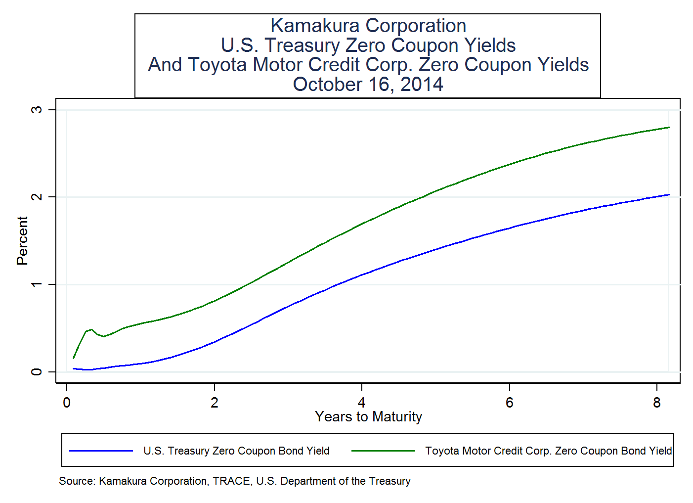 toyota motor credit corp. zero coupon bond yields and credit spreads