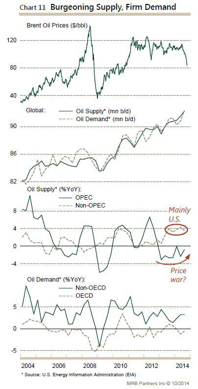 Oil supply and demand