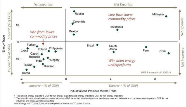 EM commodity mix