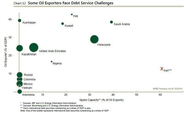 Oil and debt