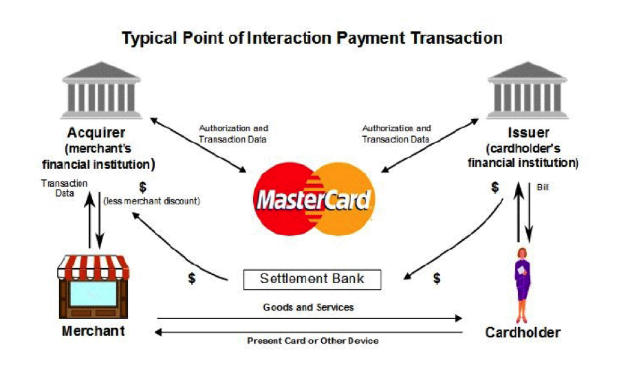 The Toll Booth Businesses Of Visa And MasterCard - Mastercard, Inc ...