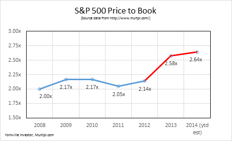 S&P 500 Price to Book