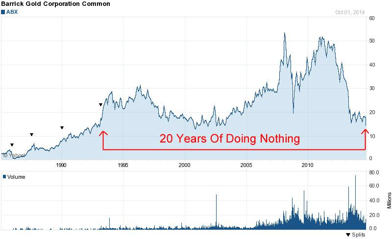 american barrick resources corporation Case: american barrick resources corporation american barrick's revenue consists to 100 per cent of gold sales, and is thus very sensitive to price changes in the gold price in order to manage this risk the company runs an extensive hedging program.