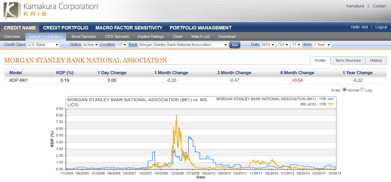Morgan Stanley Bank N A 1 Year Default Probability 0 19