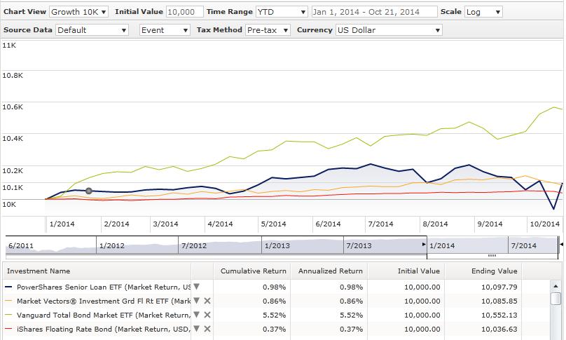 Creating The Perfect Bond Etf Portfolio Vanguard Total Bond Market